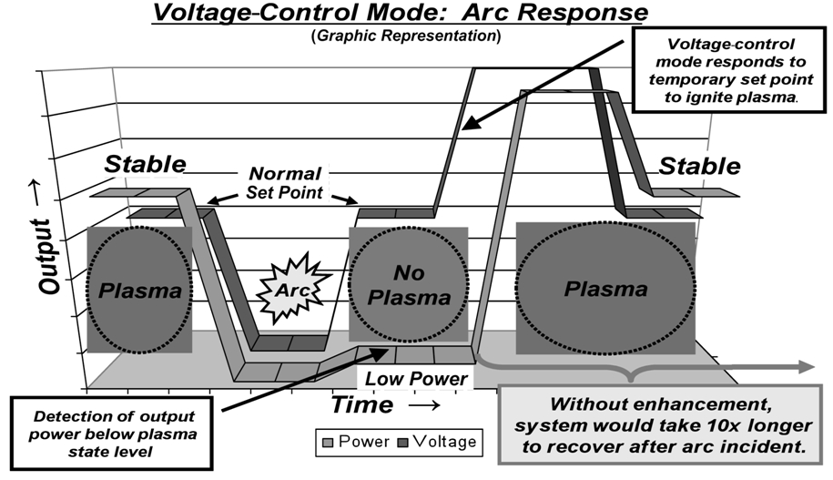 Success is in the Details: Not-So-Obvious Subtleties of Voltage Control