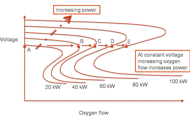 Increasing Flow to Increase Power: How Voltage Control Works