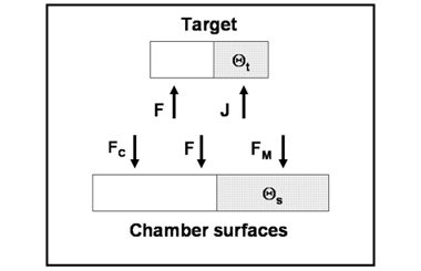 Controlling Reactive Sputtering Processes: Why Voltage Control?
