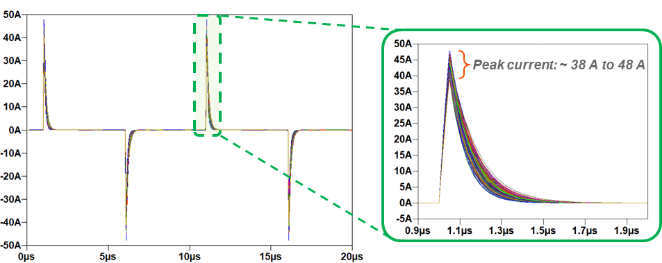 Pushing the Limits to Design for Reliability – Advanced Energy Worst-Case Circuit Stress Analysis