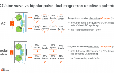 Comparison of AC/Sine Wave vs Bipolar Pulse Dual Magnetron Sputtering of Transparent a-IGZO Coatings used in Flat Panel Displays