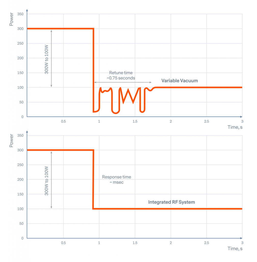 Power Delivery Difference Chart for an Integrated RF System